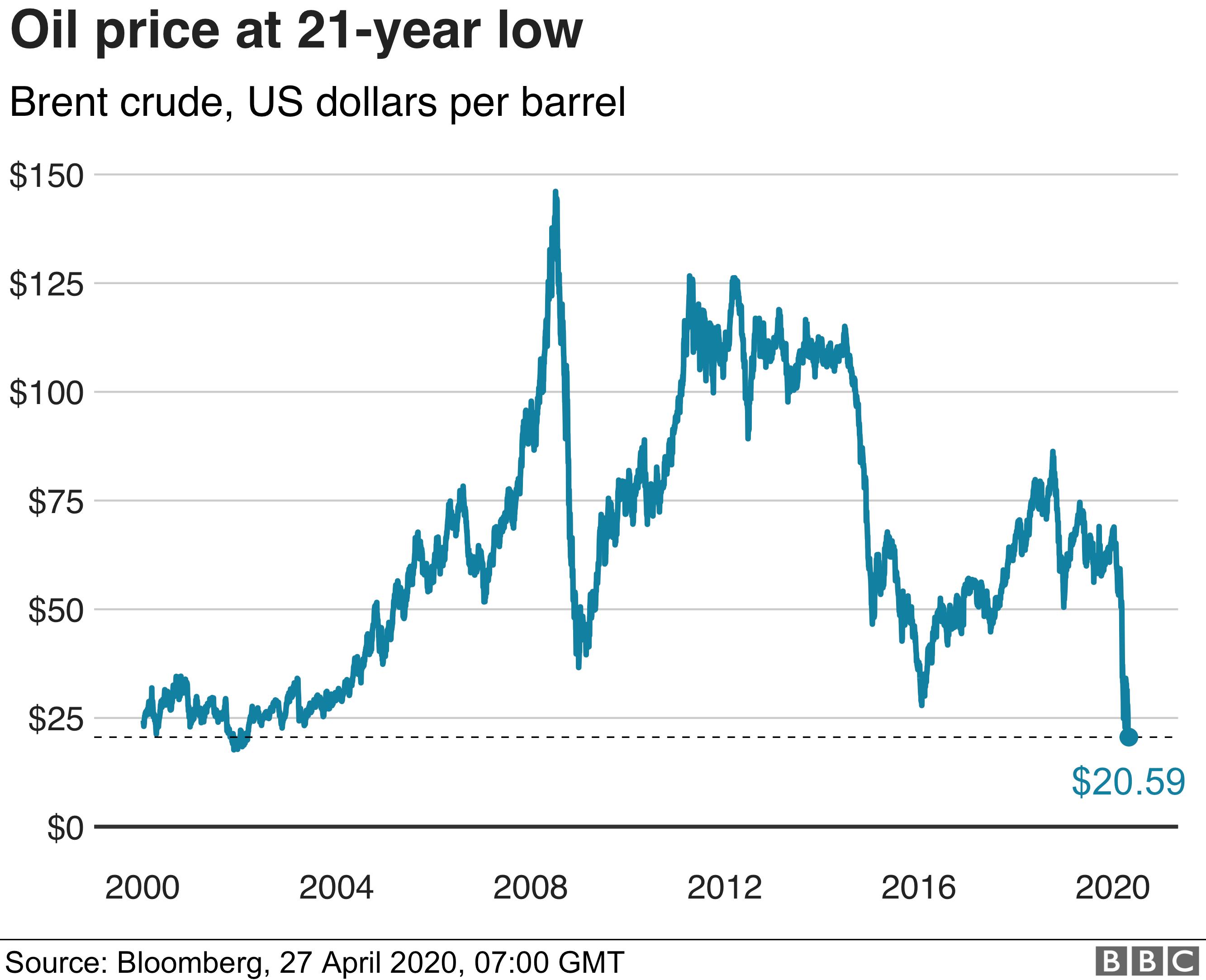 Brent Oil price chart - 27/04