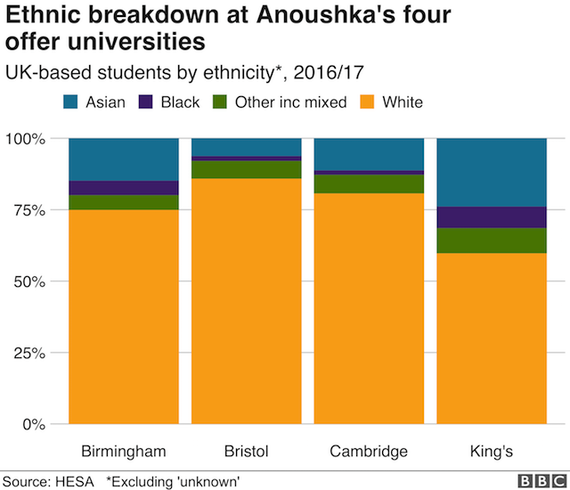 Диаграмма, показывающая этническую разбивку британских студентов в четырех университетах. Анушка получила предложения от