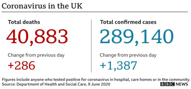 Coronavirus daily stats show 40883 deaths, up 286 on Monday, 289140 confirmed cases up 1387 on Monday