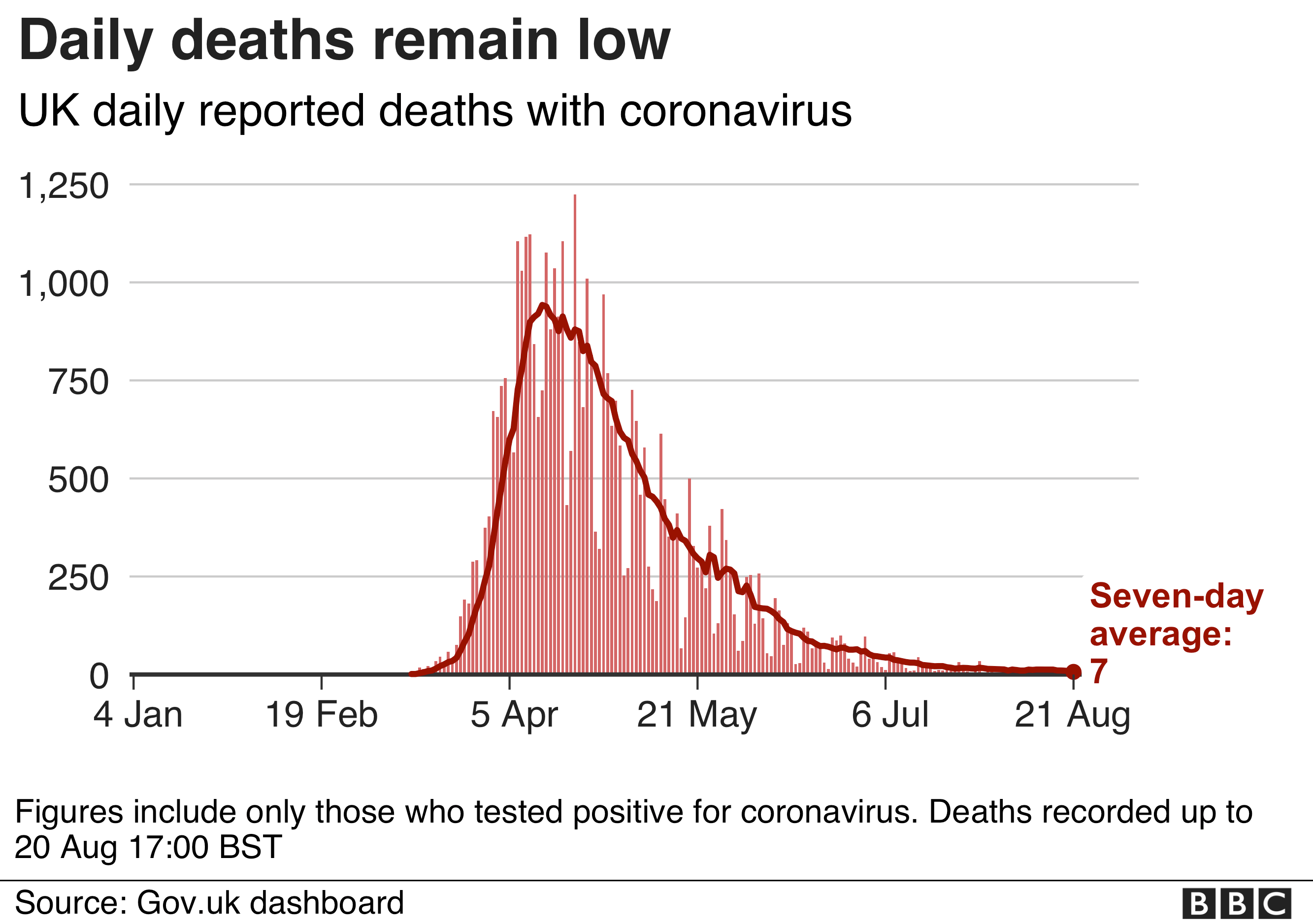 Chart showing newly-recorded deaths remain low