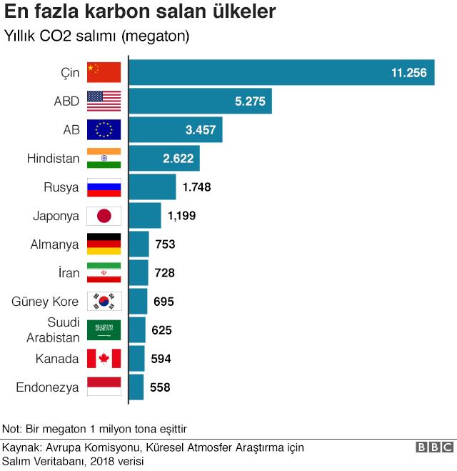 Ülkeler sıralaması