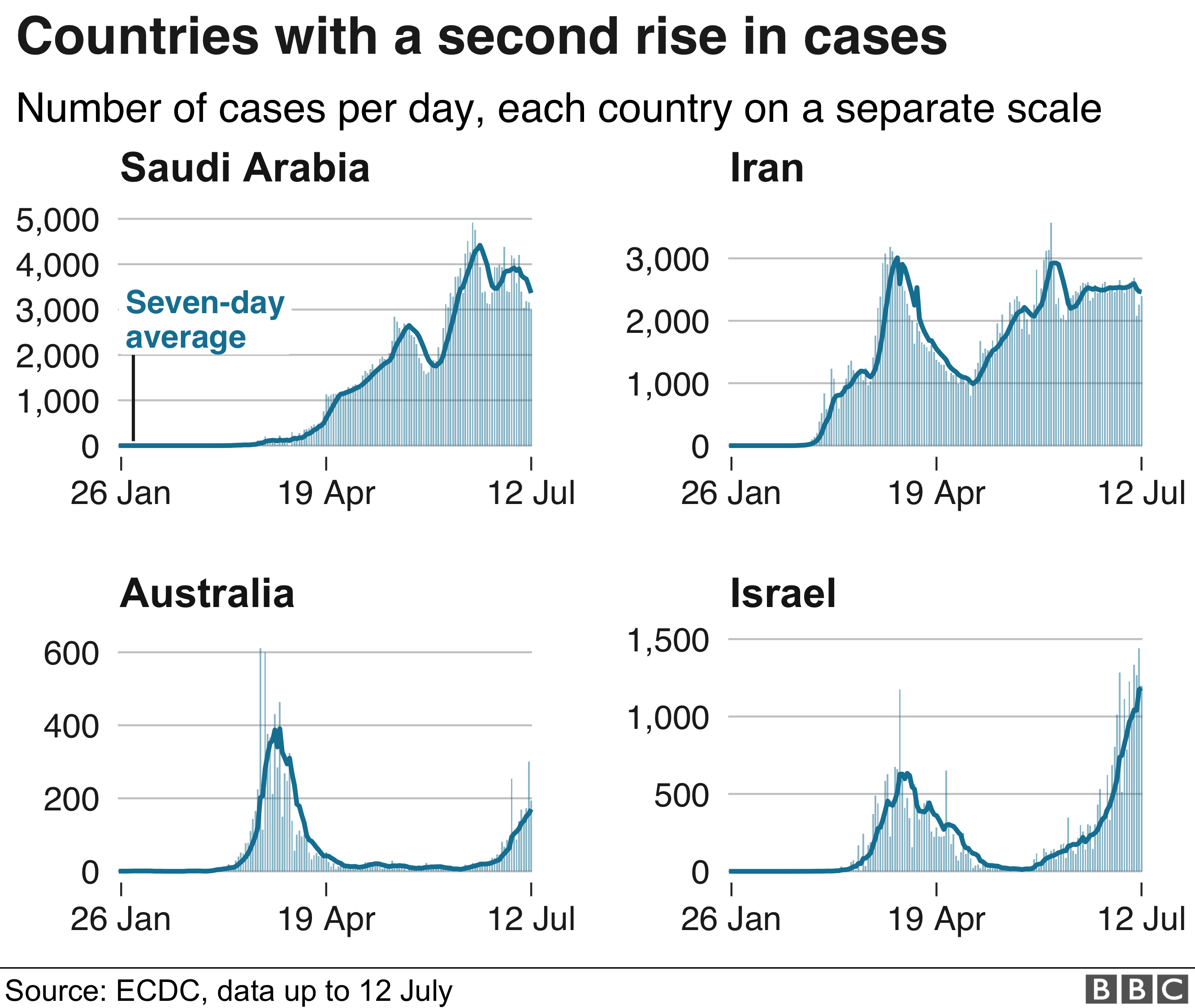 Chart showing a second rises in cases in Saudi Arabia, Iran, Australia and Israel. 13 July.