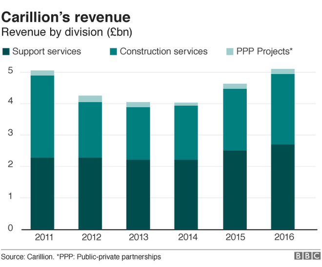 Chart showing Carillion's revenue dip and grow over recent years