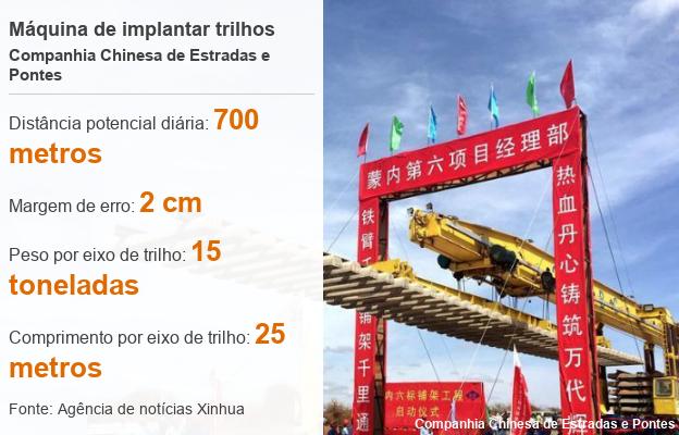 Imagem mostra dimensões e outros números de máquina implantadora de trilhos criada pelos chineses para impulsionar a construção de ferrovias