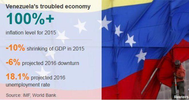 Graphic detailing Venezuela's economic woes