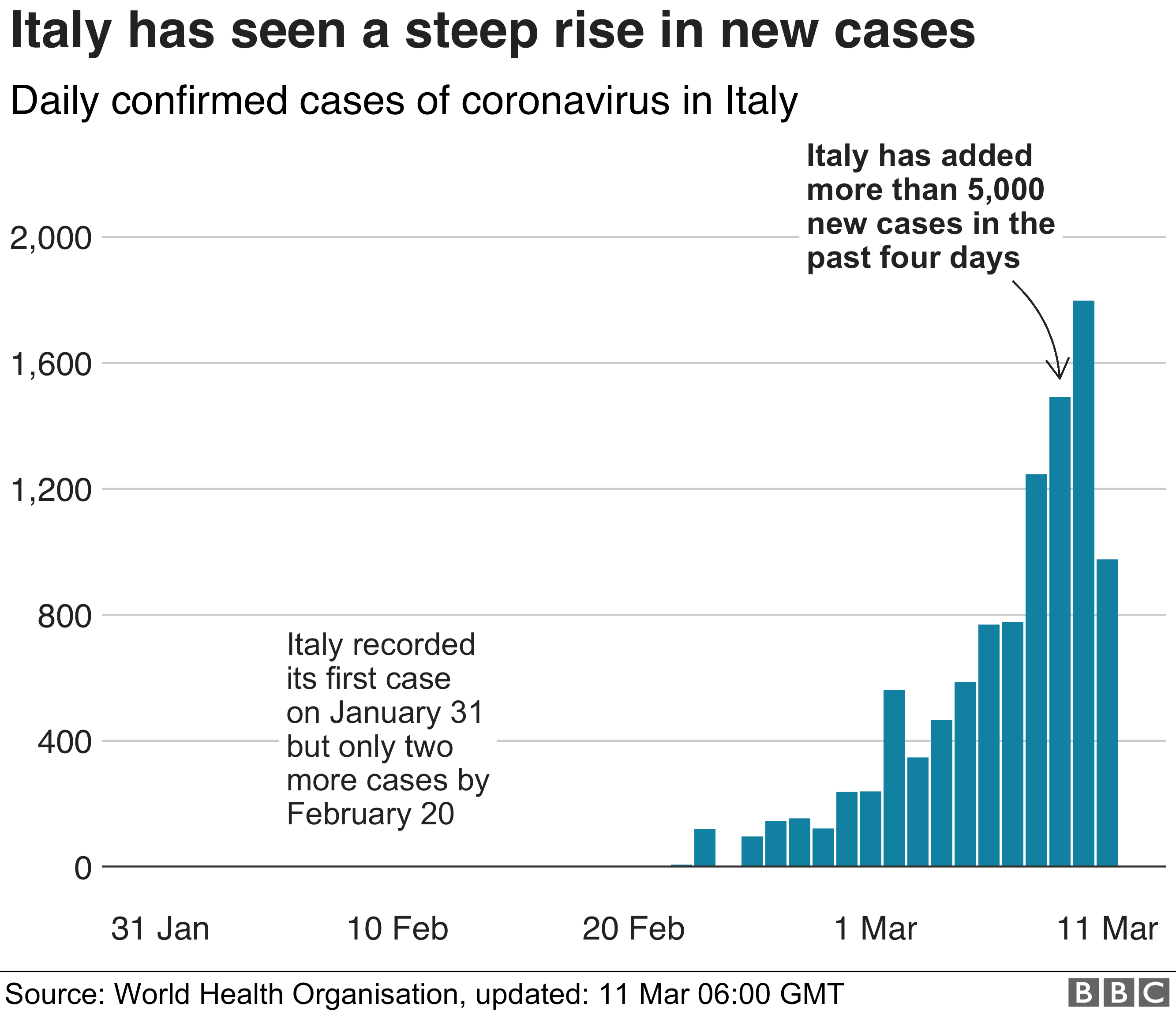 Chart showing steep rise in cases in Italy