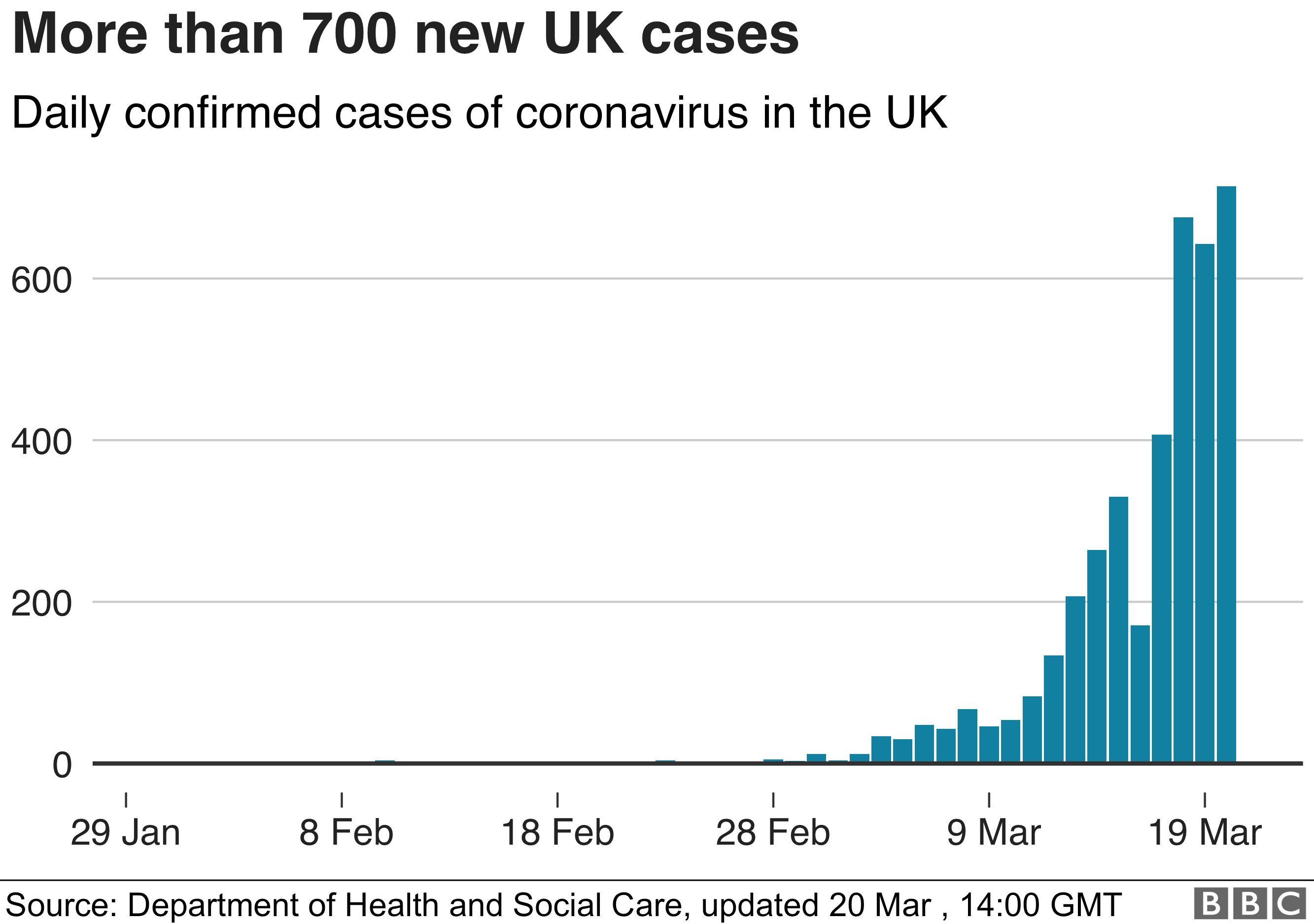 Cases in the UK