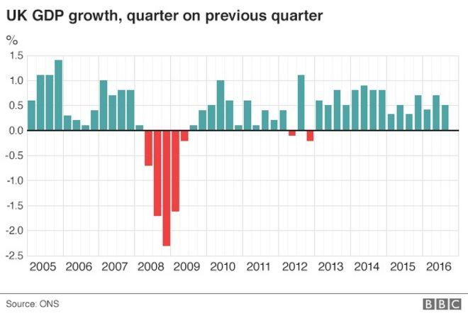 График ВВП