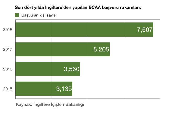 Ankara Anlaşması 2018 rakamları