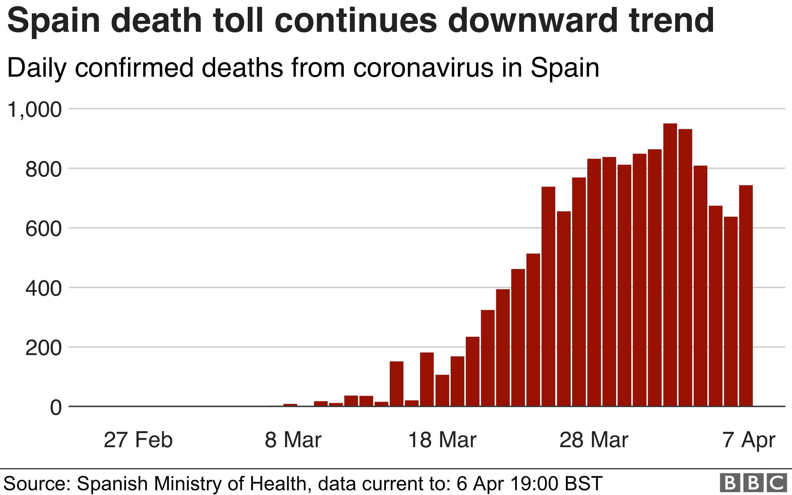 條形圖顯示西班牙的死亡人數已降至3月24日以來的最低水平