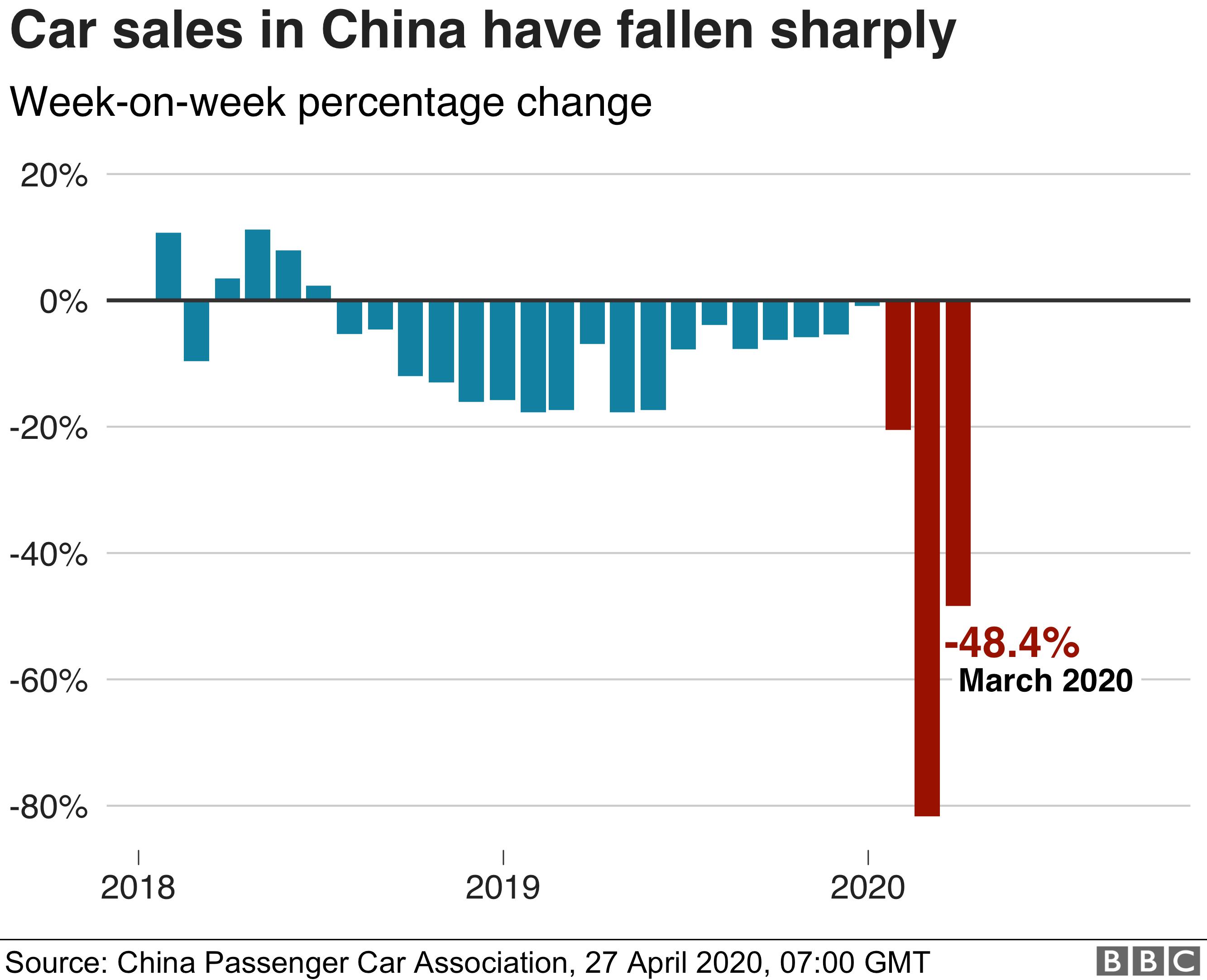 China car sales - 27/04