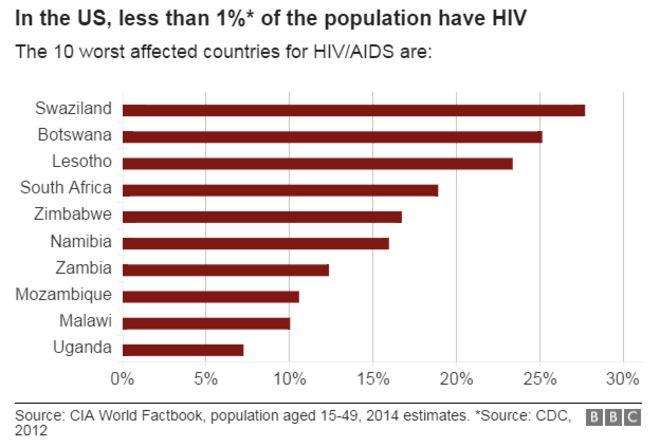 Гистограмма наиболее пострадавших стран ВИЧ