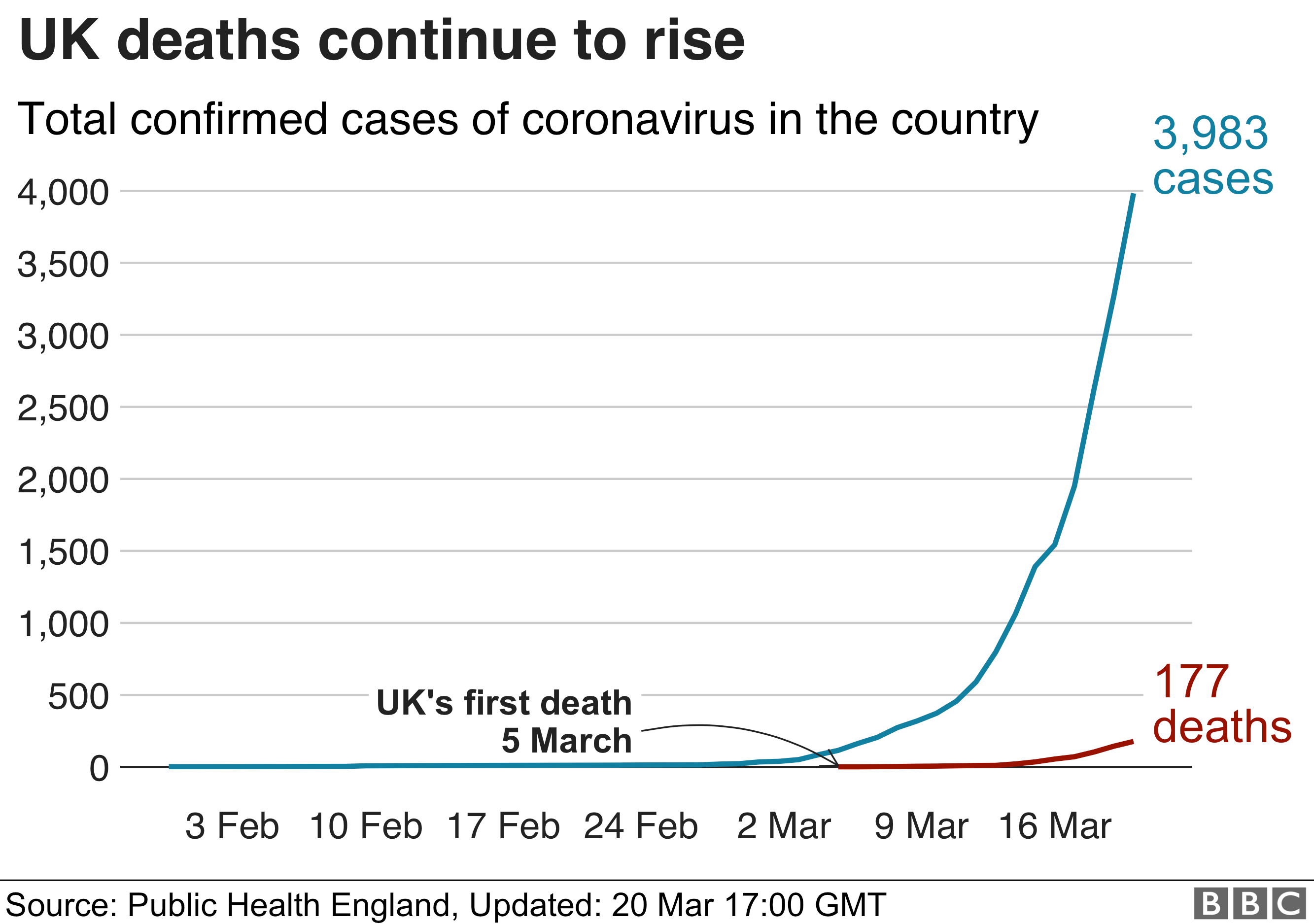 Chart showing UK cases and deaths rising 20 March