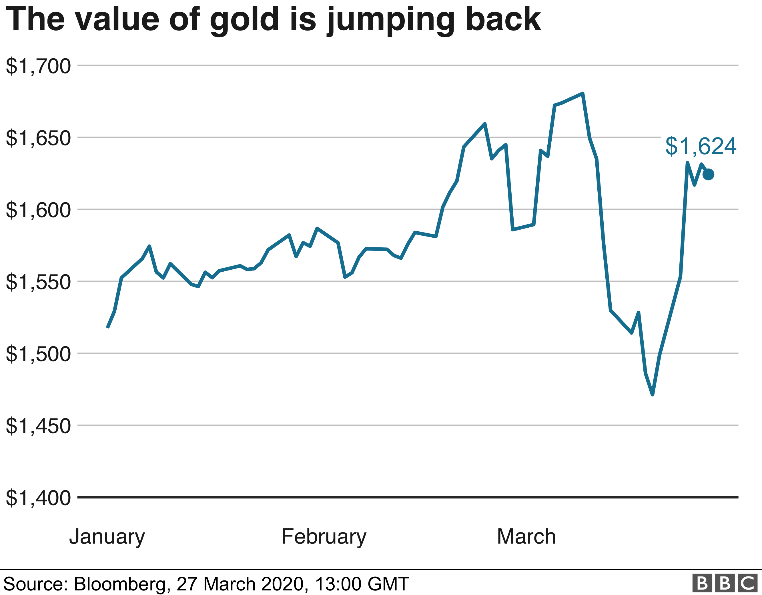 Chart showing price of gold - 27 March