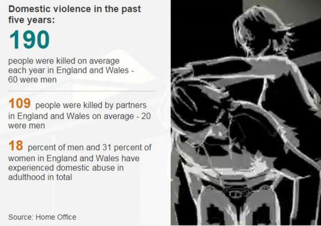 Насилие в семье графика