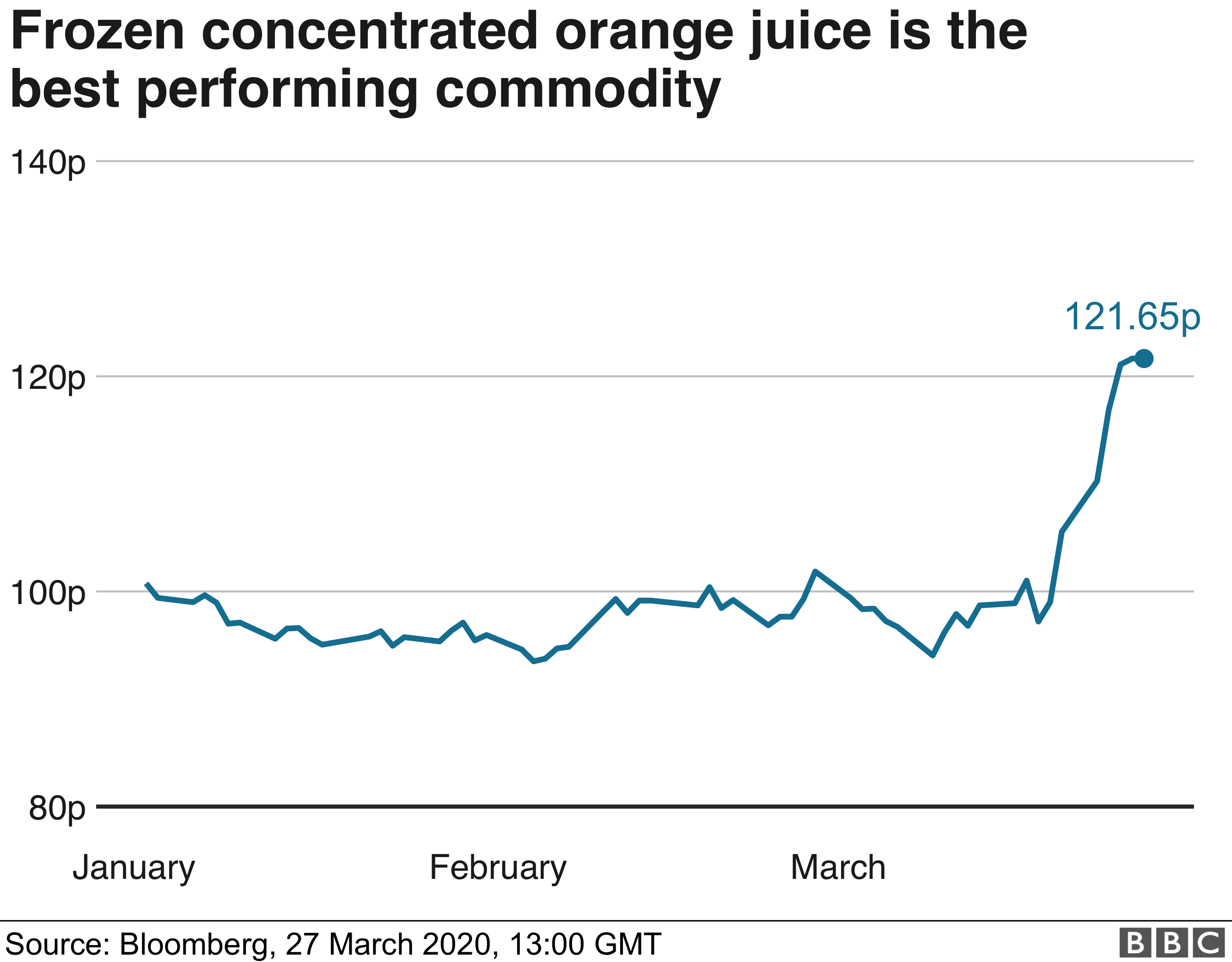Chart showing Orange juice commodity value - 27 March