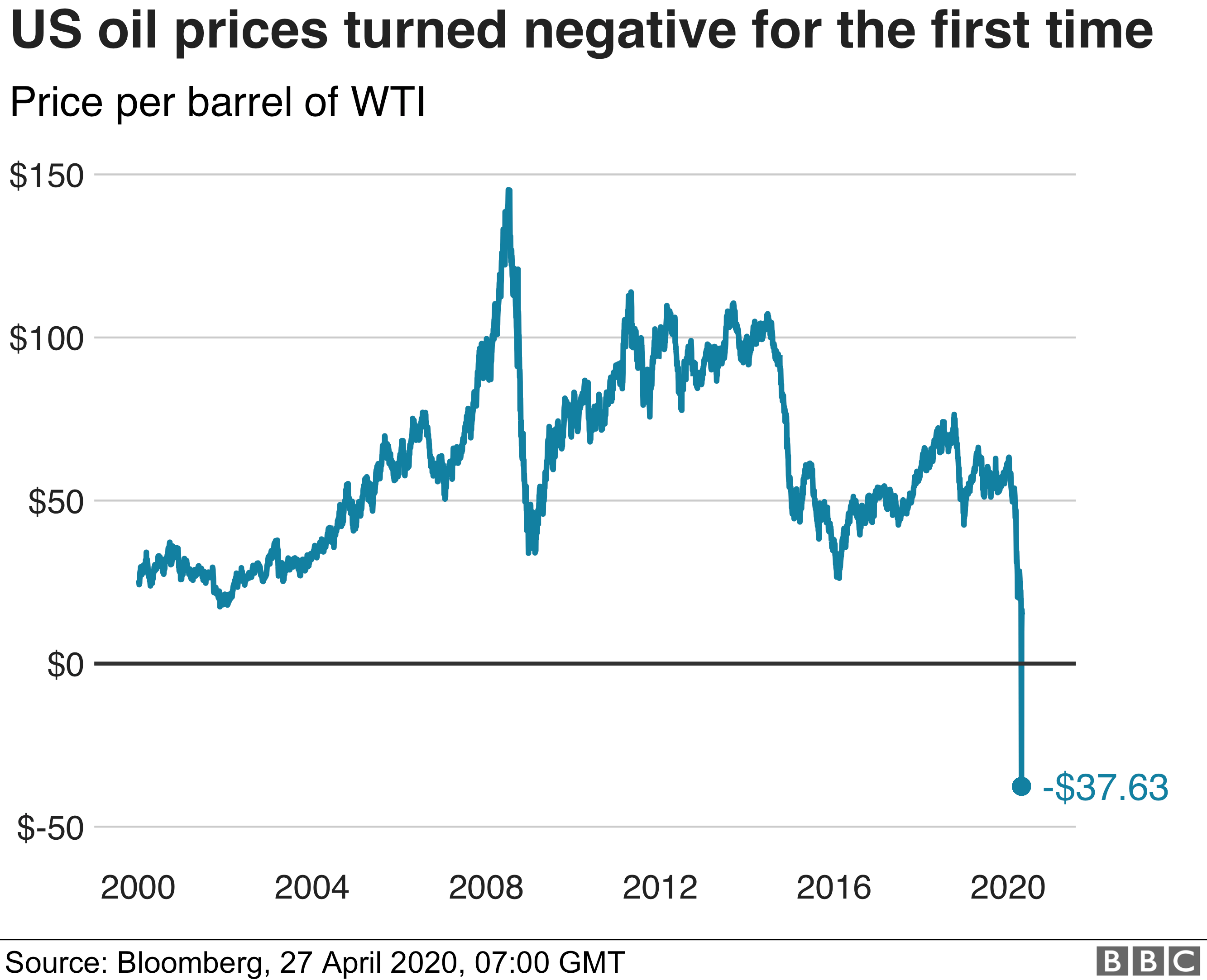 WTI oil price chart - 27/04