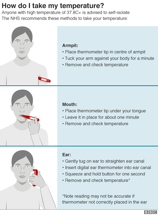 Graphic showing how to take your temperature using different types of thermometers