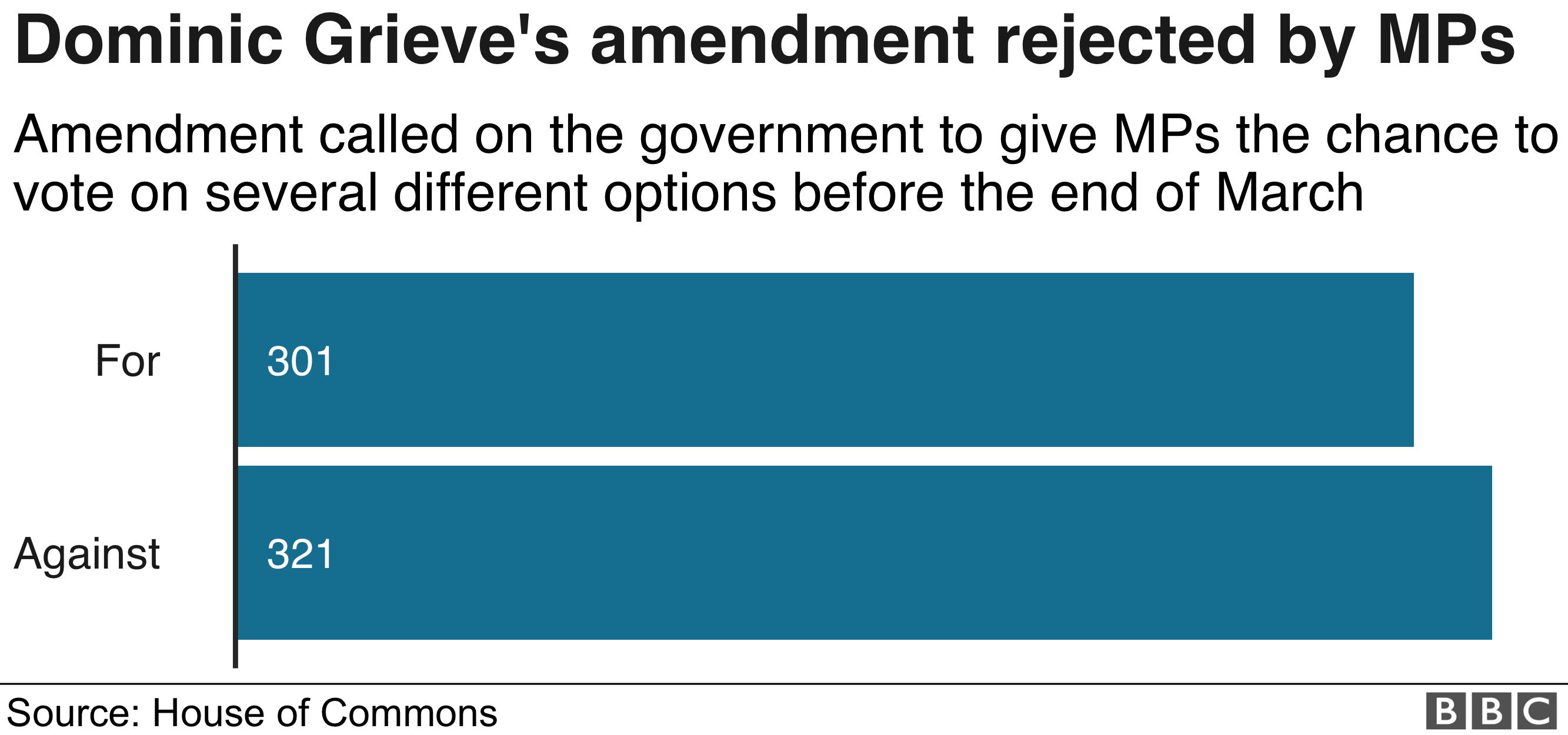 Огорчить график результатов поправок, показывающих голоса