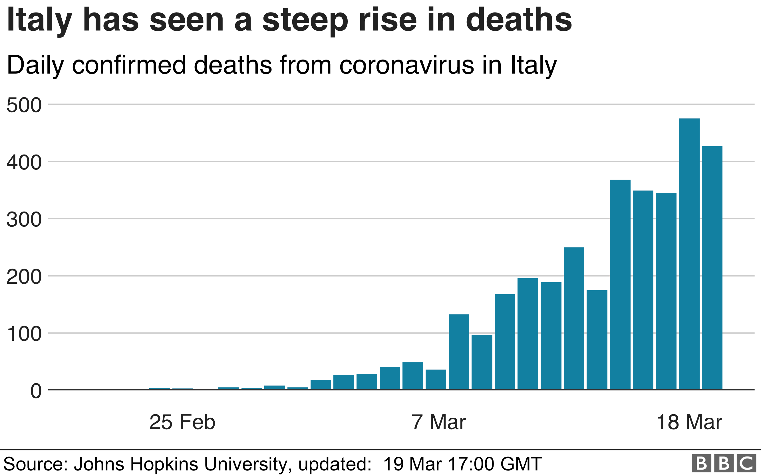 Chart showing rising daily deaths in Italy