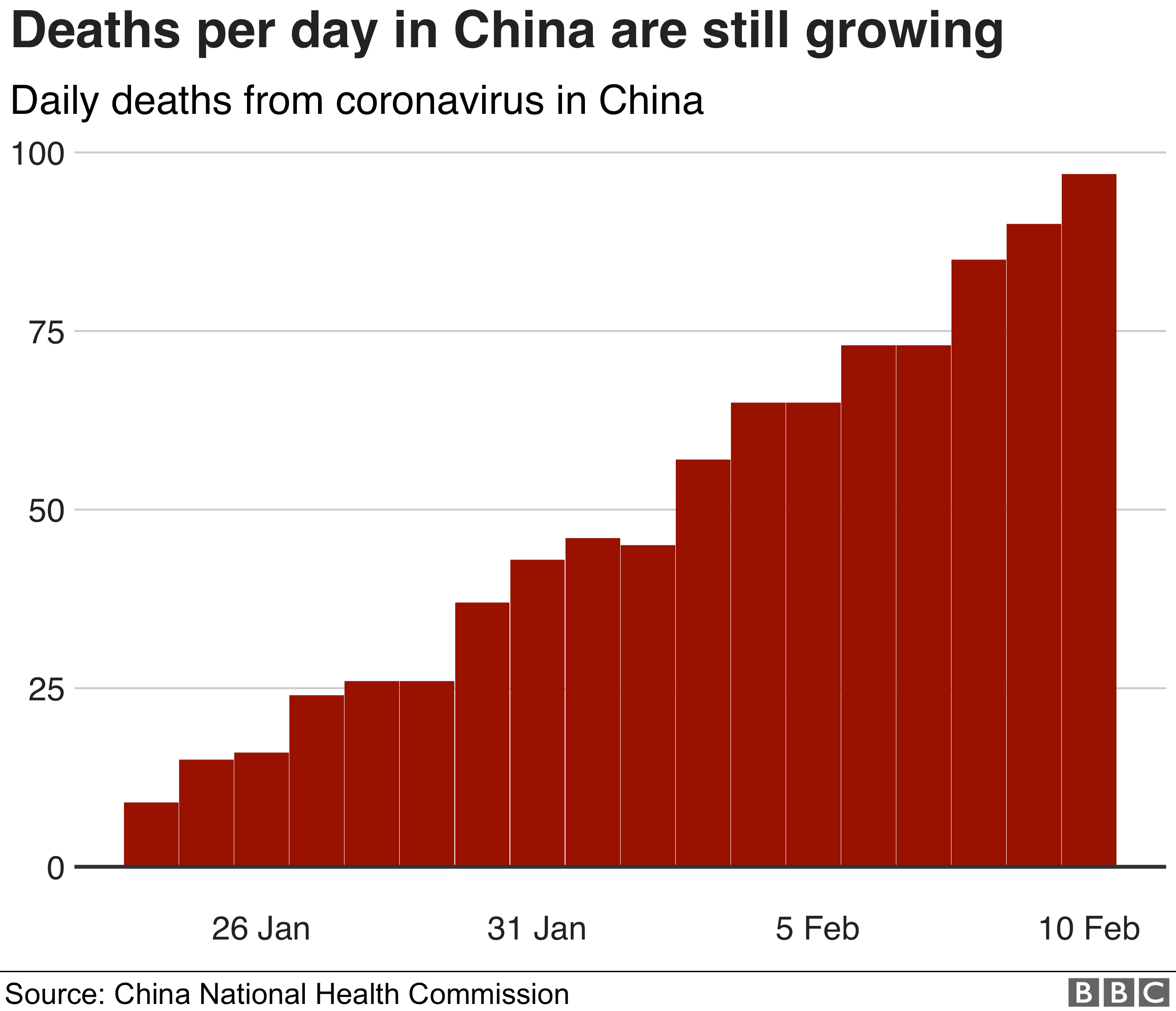 Chart showing how daily deaths from coronavirus in China are rising