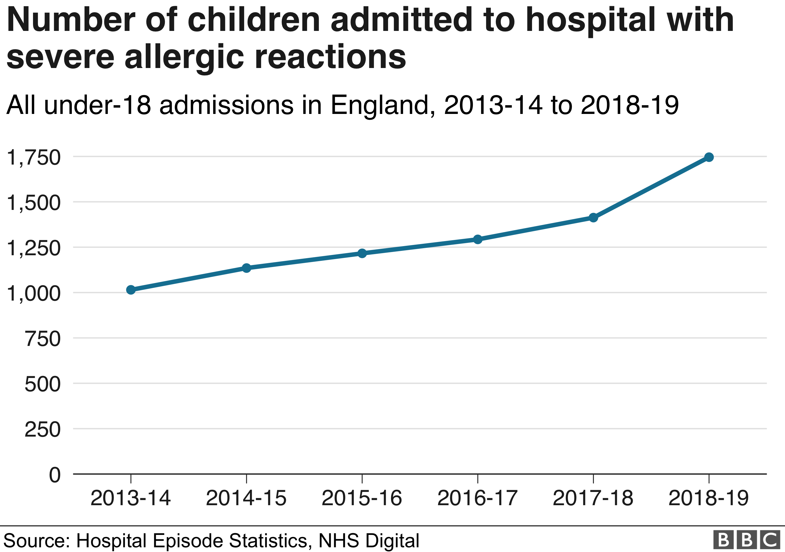 Children admitted to hospital with severe allergic reactions