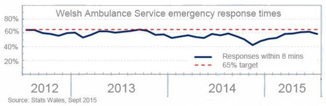 Статистика Уэльса графика