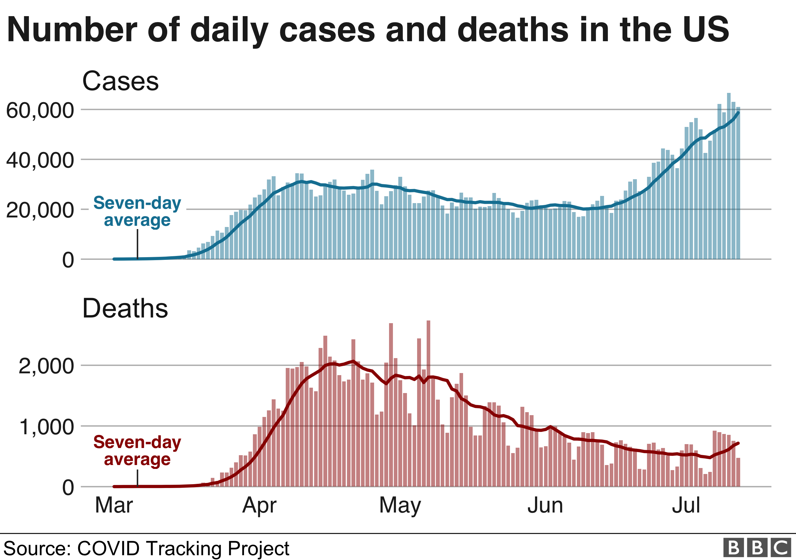 Chart showing daily cases and deaths in the US, 13 July.