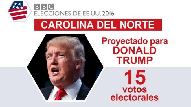 En Carolina del Norte ganó Trump.