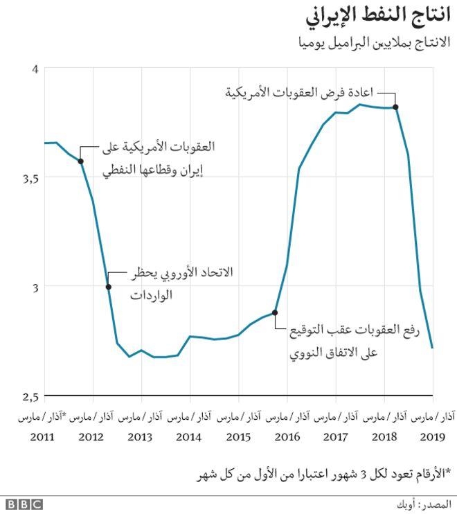 دونالد ترامب: الولايات المتحدة الأمريكية تنسحب من الاتفاق النووي وتعيد فرض عقوبات على طهران - صفحة 2 _106764926_iran_sanctions_arabic_640-ncoil_output