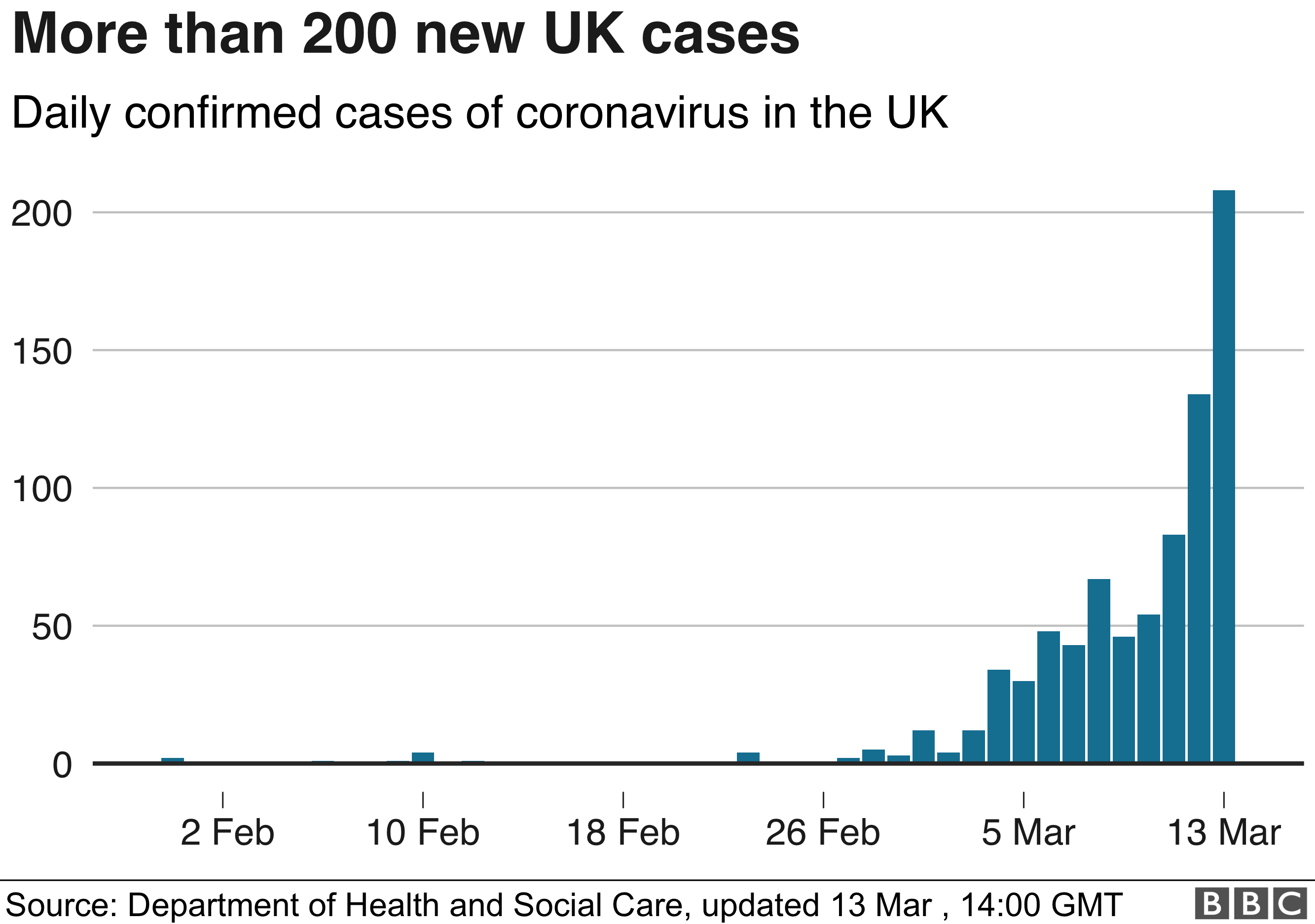 Chart showing the growing number of UK coronavirus cases 13 March