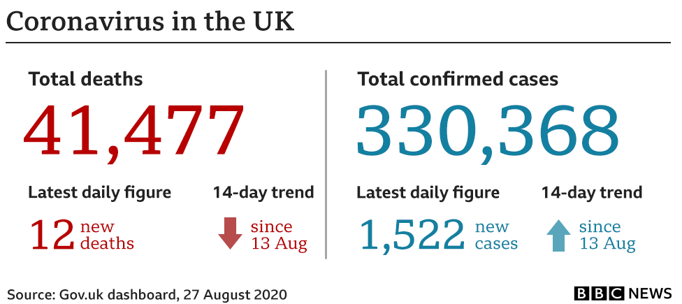 Graphic showing the key UK government coronavirus numbers: 41,477 deaths (+12) and 330,368 (+1,522) cases. Updated 27 Aug.
