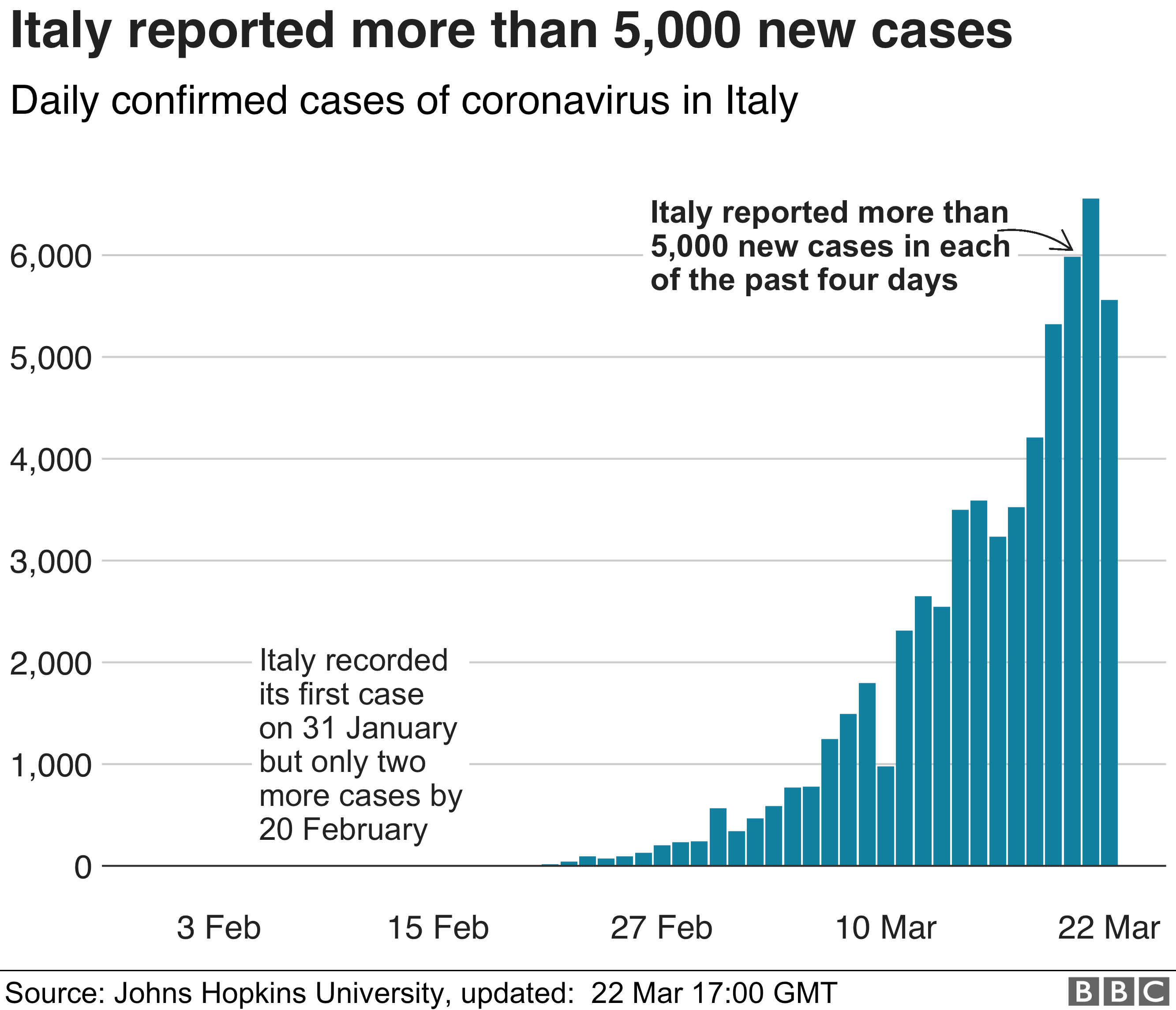 Bar chart reporting more than 5000 new cases