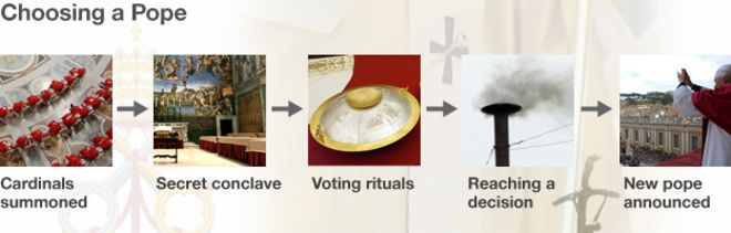 Pope Conclave process