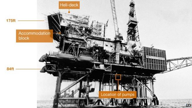 Piper Alpha: How we survived North Sea disaster - BBC News
