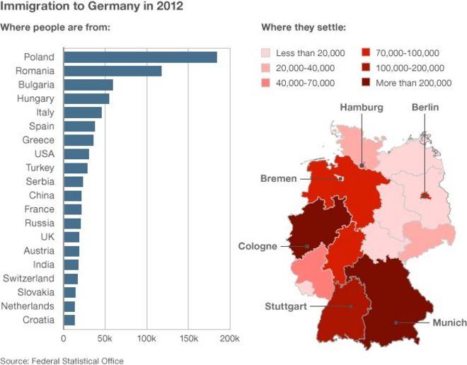 График, показывающий иммиграцию в Германию в 2012 году