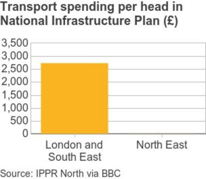 График сравнения транспортных расходов на северо-востоке Англии с юго-востоком и Лондоном