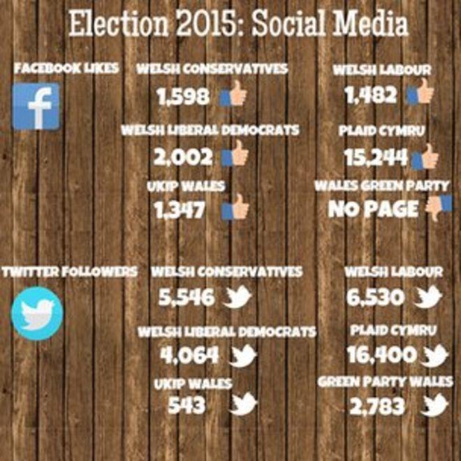 Уэльские деятели в социальных сетях