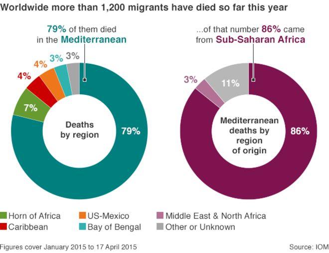 Диаграмма: Смертность мигрантов по регионам
