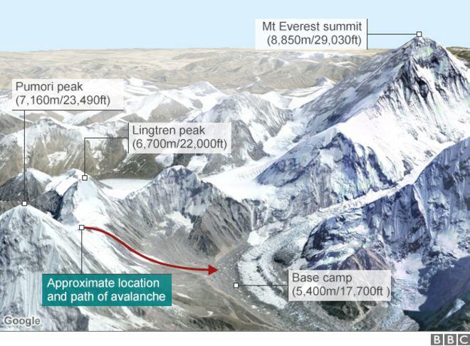 Nepal earthquake: Everest survivors describe ordeal - BBC News