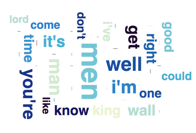 Most popular male words