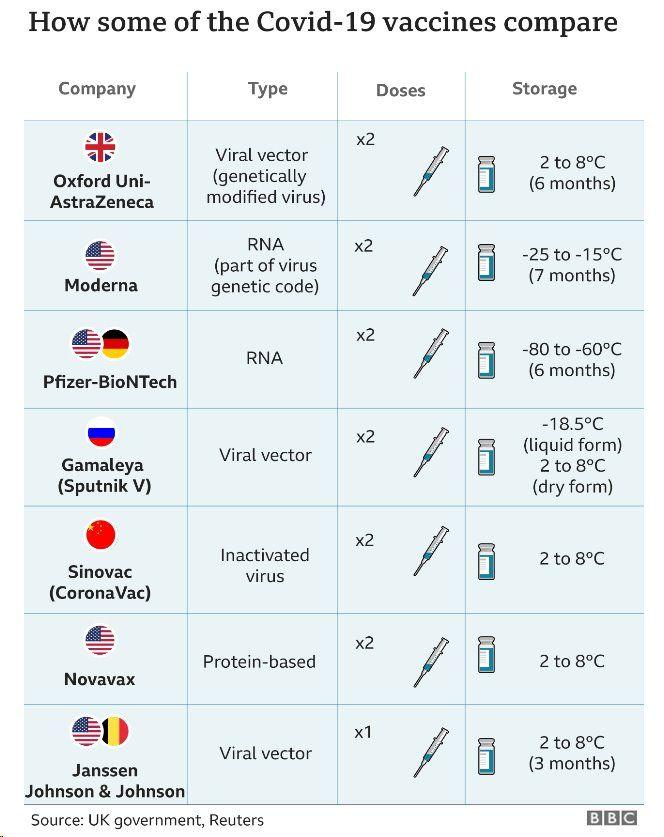 Covid vaccines graphic