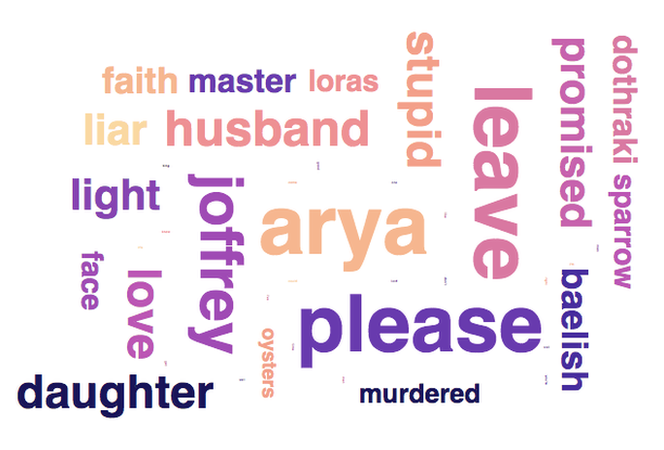 Most popular female words