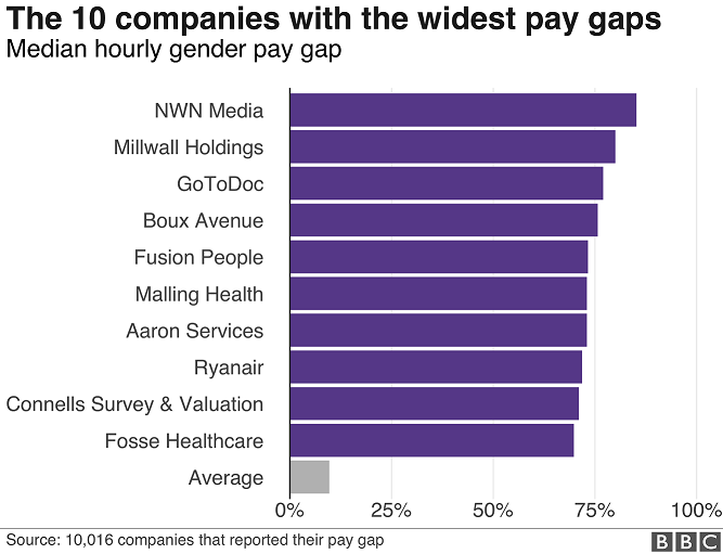 The 10 firms with the widest pay gaps
