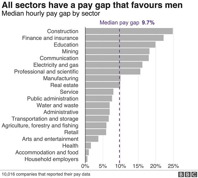 All sectors have a pay gap that favours men