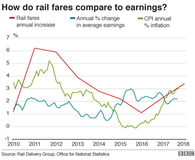 Rail fares compared to earnings graph