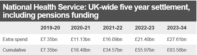 Table setting out NHS extra funding, adding up to £84bn over 5 years