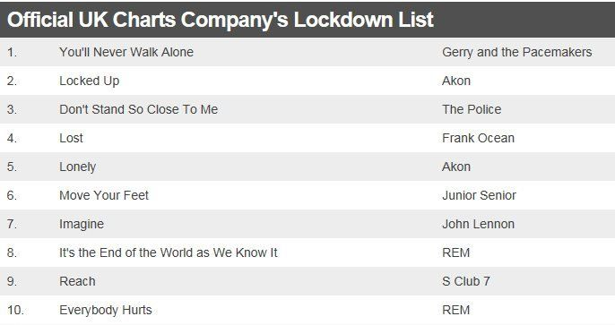 Official UK Charts Company's lockdown list
