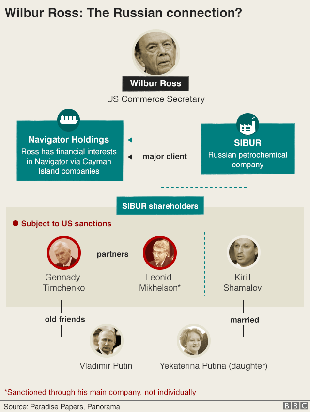 Graphic showing Wilbur Ross: The Russian connection?