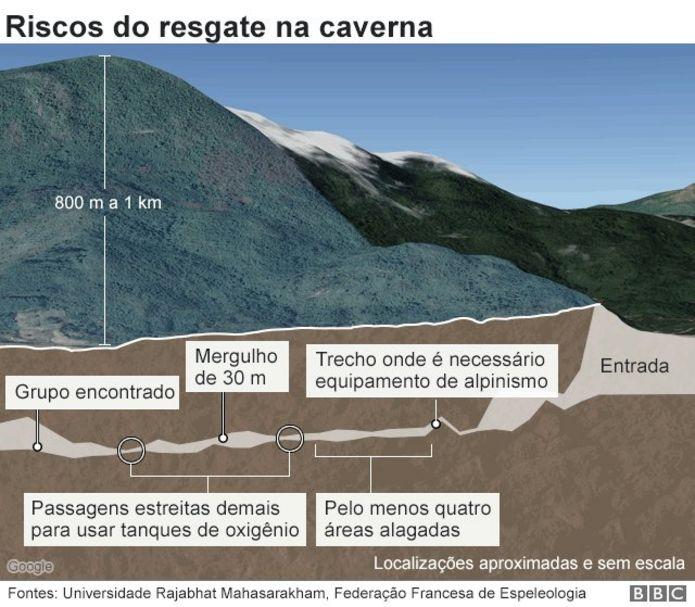 Resultado de imagem para infografico como foi o resgate na caverna na tailandia